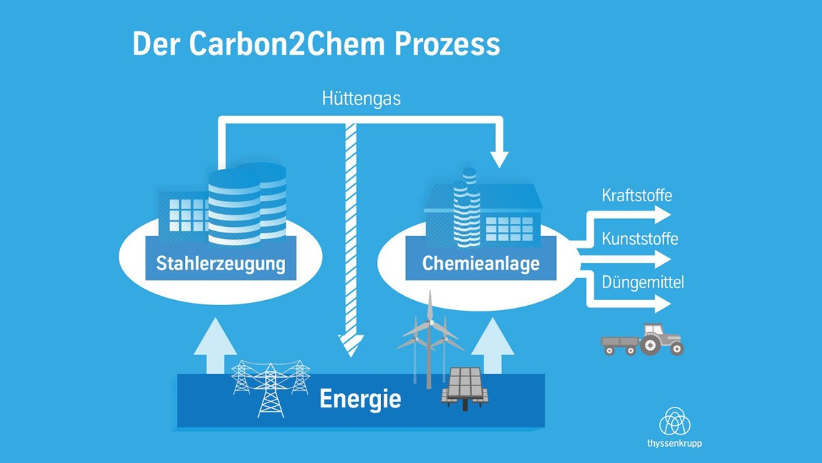Carbon2Chem Infografik