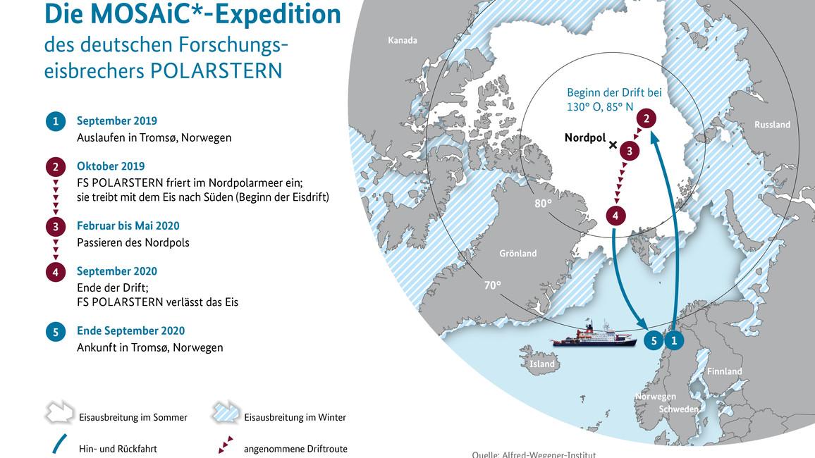 Die Infografik zeigt den Eisdriftweg des deutschen Forschungseisbrechers Polarstern.
