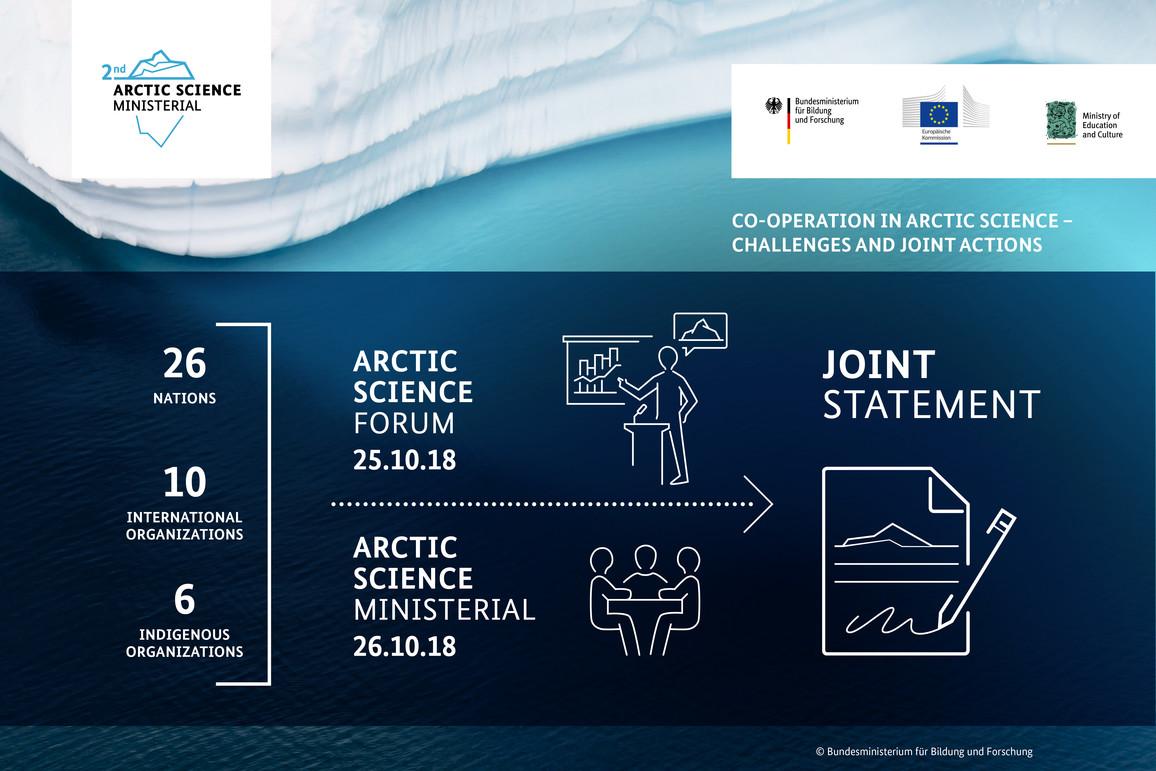 Arktiskonferenz