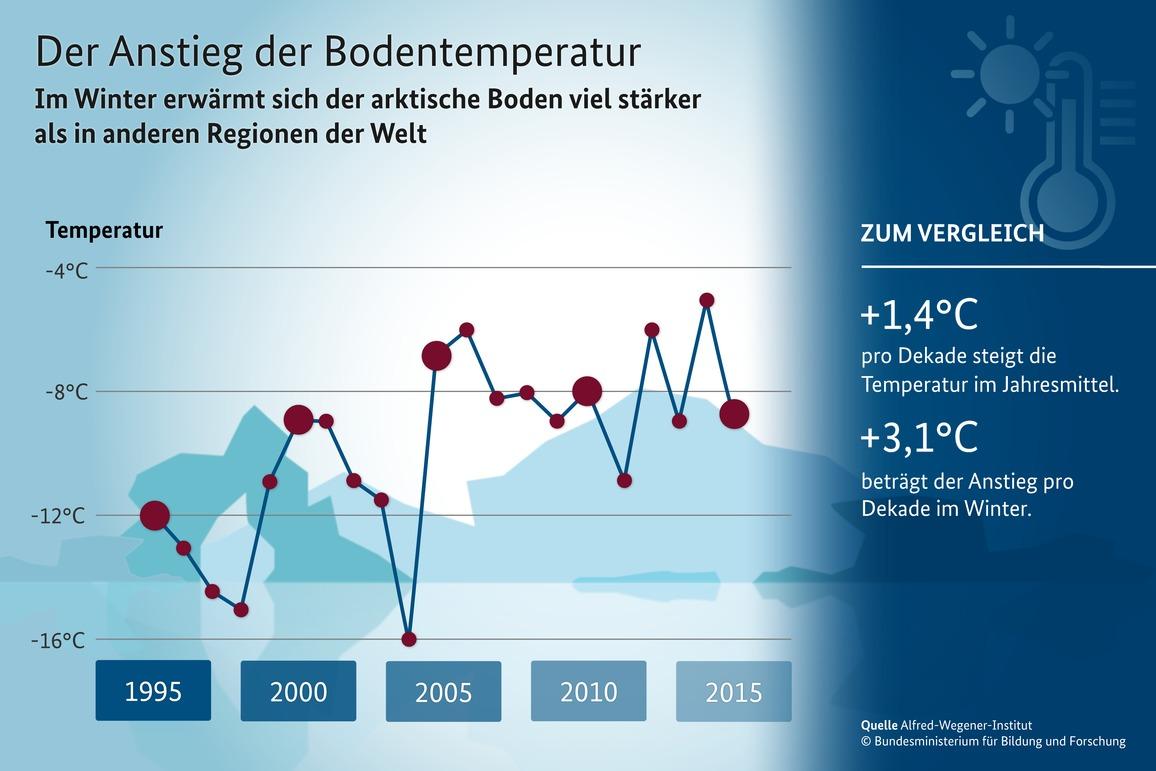 Der Anstieg der arktischen Bodentemperatur Infografik