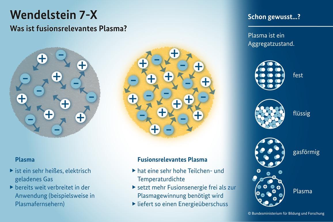 Wendelstein 7-X: Was ist fusionsrelevantes Plasma?