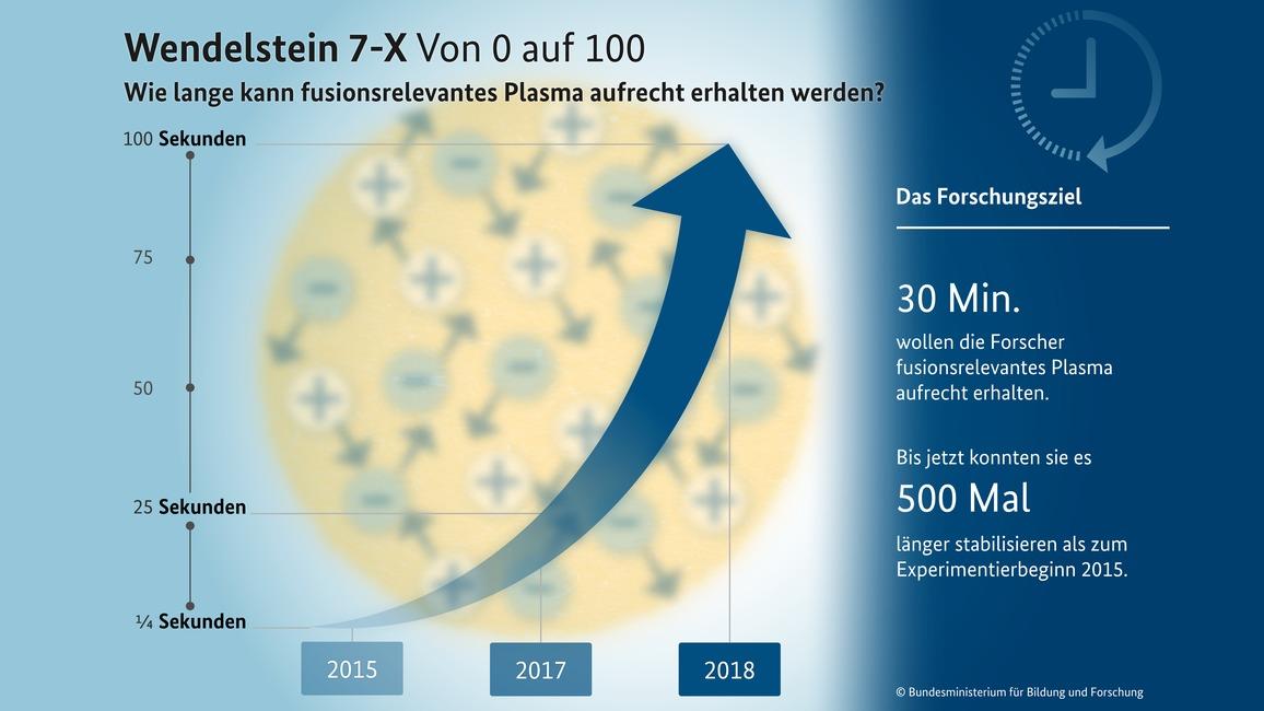 Wendelstein 7-X: Von 0 auf 100