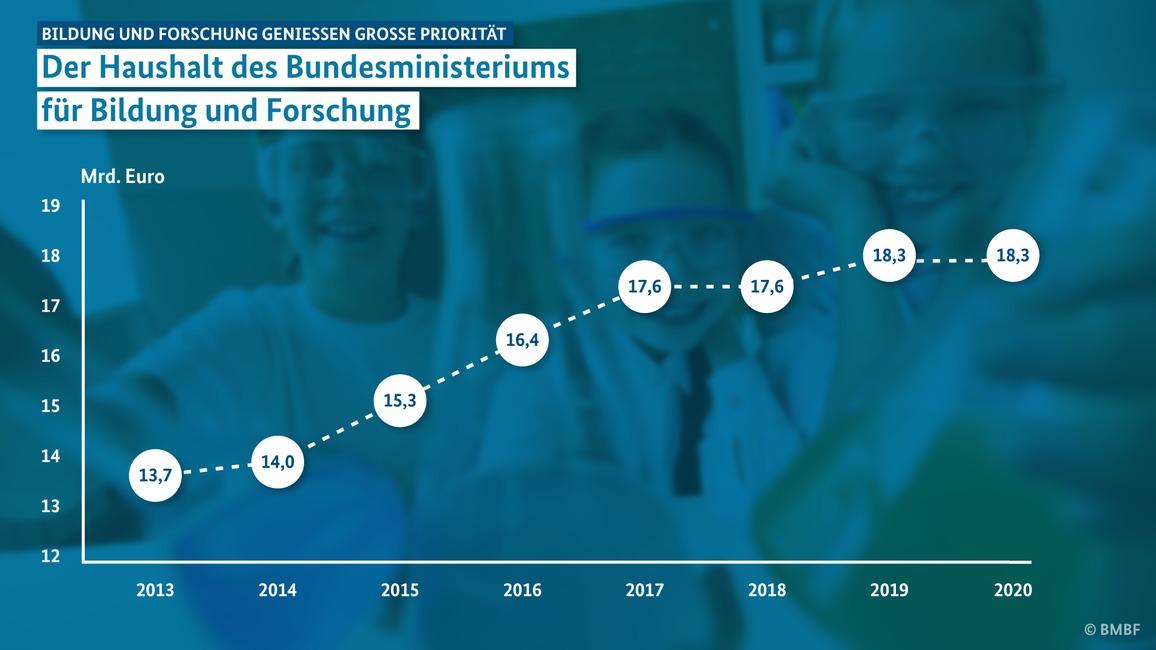 Haushalt des BMBF 2019