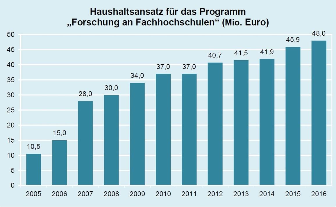Der Haushaltsansatz für dieses Programm hat sich seit 2005 von 10,5 Millionen auf 48,0 Millionen Euro im Jahr 2016 mehr als vervierfacht.