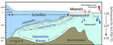 Schematische Darstellung der Entstehung von Plättcheneis im Südpolarmeer