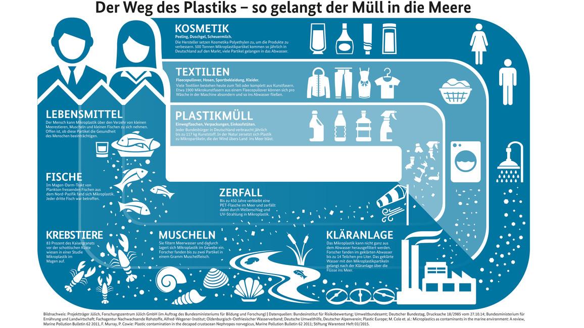 Der Weg des Plastiks - so gelangt der Müll in die Meere