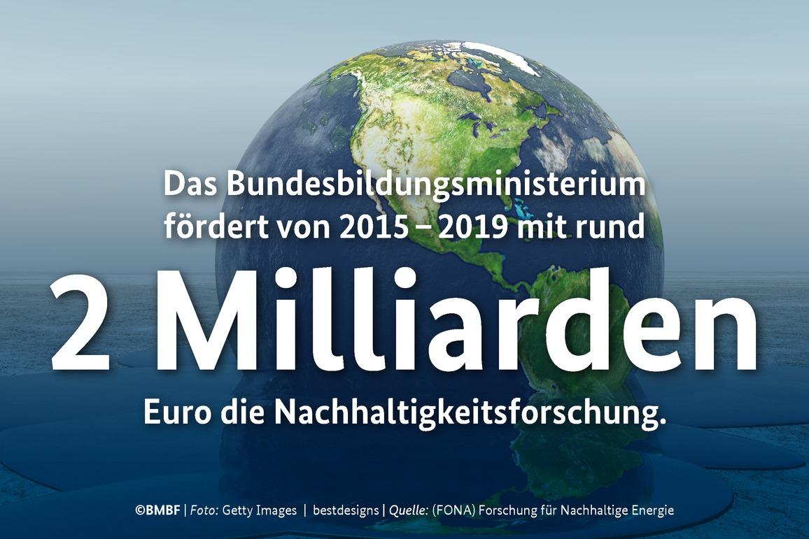 Das Bundesforschungsministerium fördert von 2015 – 2019 mit rund 2 Milliarden Euro die Nachhaltigkeitsforschung.