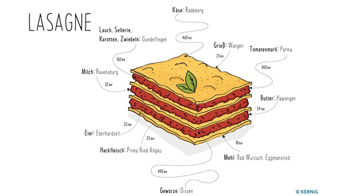 Grafik zu nachhaltigen Ernährungssystemen