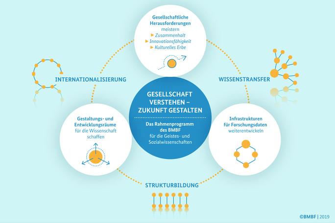 Grafik zum neuen Rahmenprogramm des BMBF für die Geistes- und Sozialwissenschaften