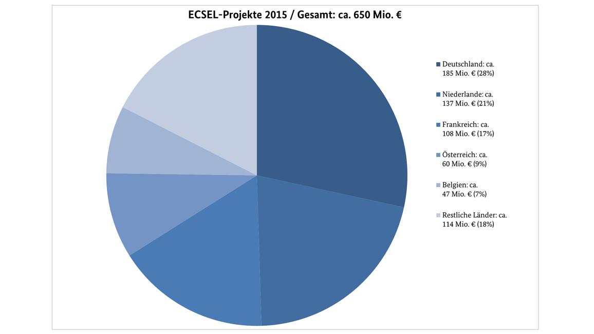 Übersicht der finanziellen Beteiligung der europäischen Länder an den ECSEL-Projekten 2015 (Gesamtvolumen 650 Millionen Euro)