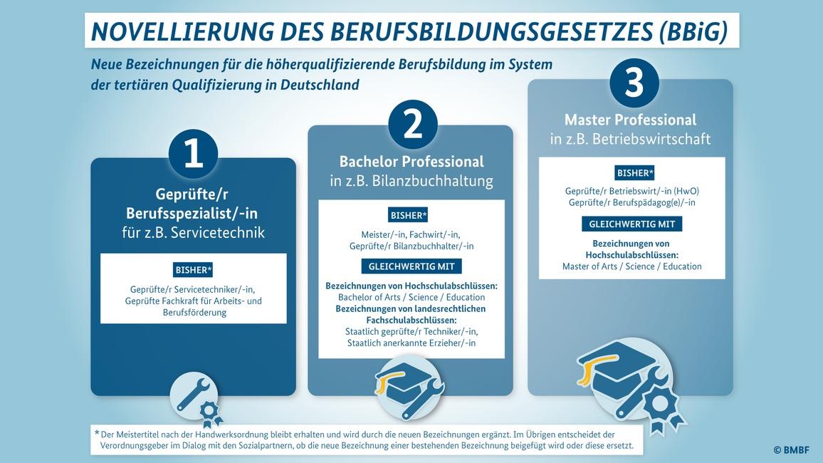 Die neuen Stufen der beruflichen Bildung.