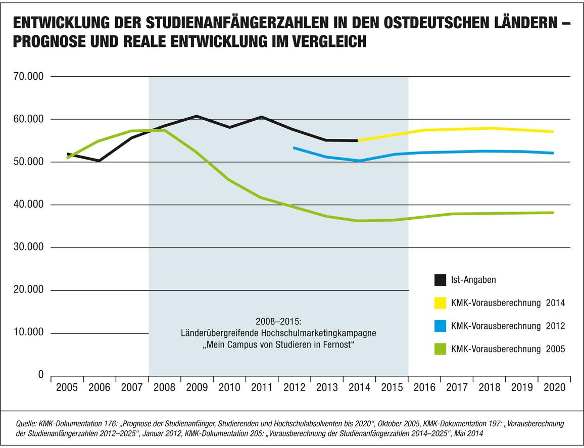 Prognose und reale Entwicklung der Studienanfängerzahlen in den ostdeutschen Ländern