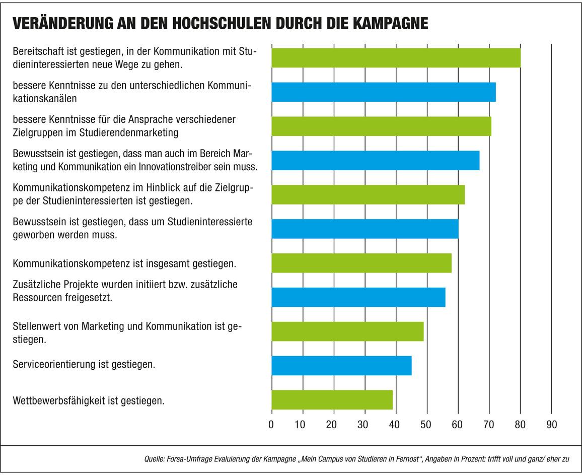 Grafik zu den Veränderungen an den Hochschulen durch die Kampagne