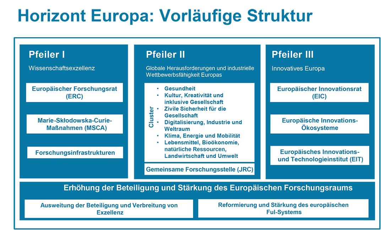 """Die vorläufige Struktur von """"Horizont Europa"""" bestehend aus drei Pfeilern und einem allgemeinen Bereich"""