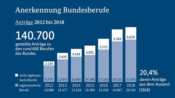 Anerkennung in Deutschland