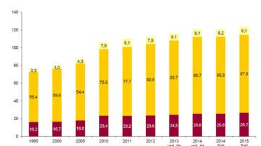 Grafik zur Entwicklung der öffentlichen Bildungsausgaben (in Mrd. Euro)