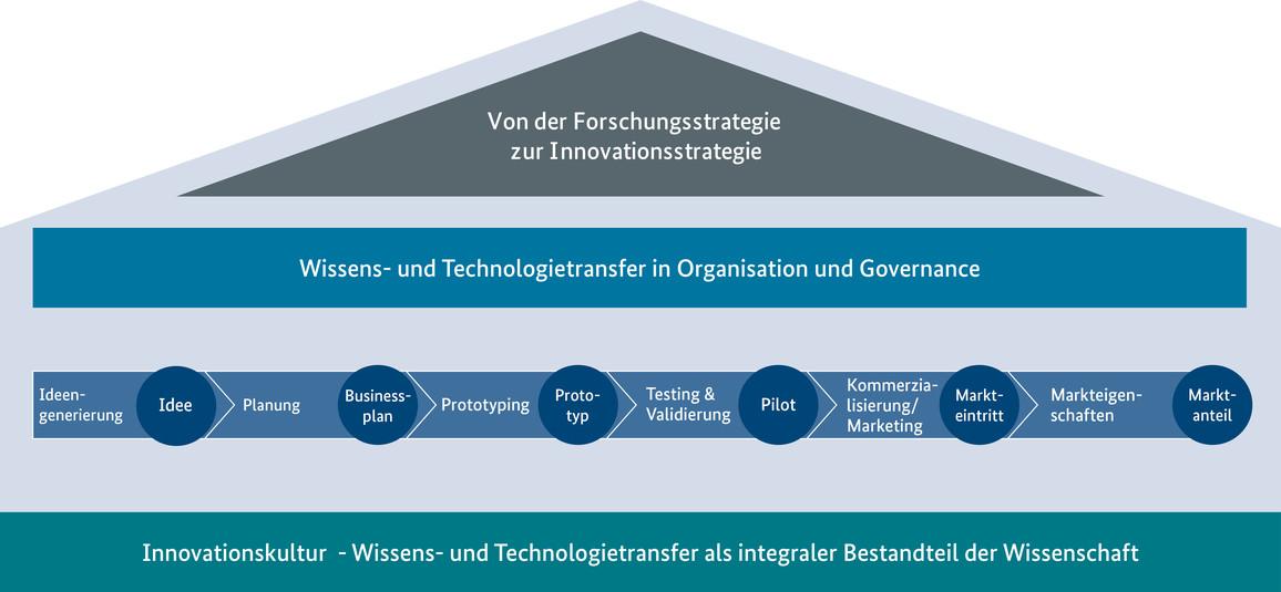 Infografik: Von der Forschungsstrategie zur Innovationsstrategie