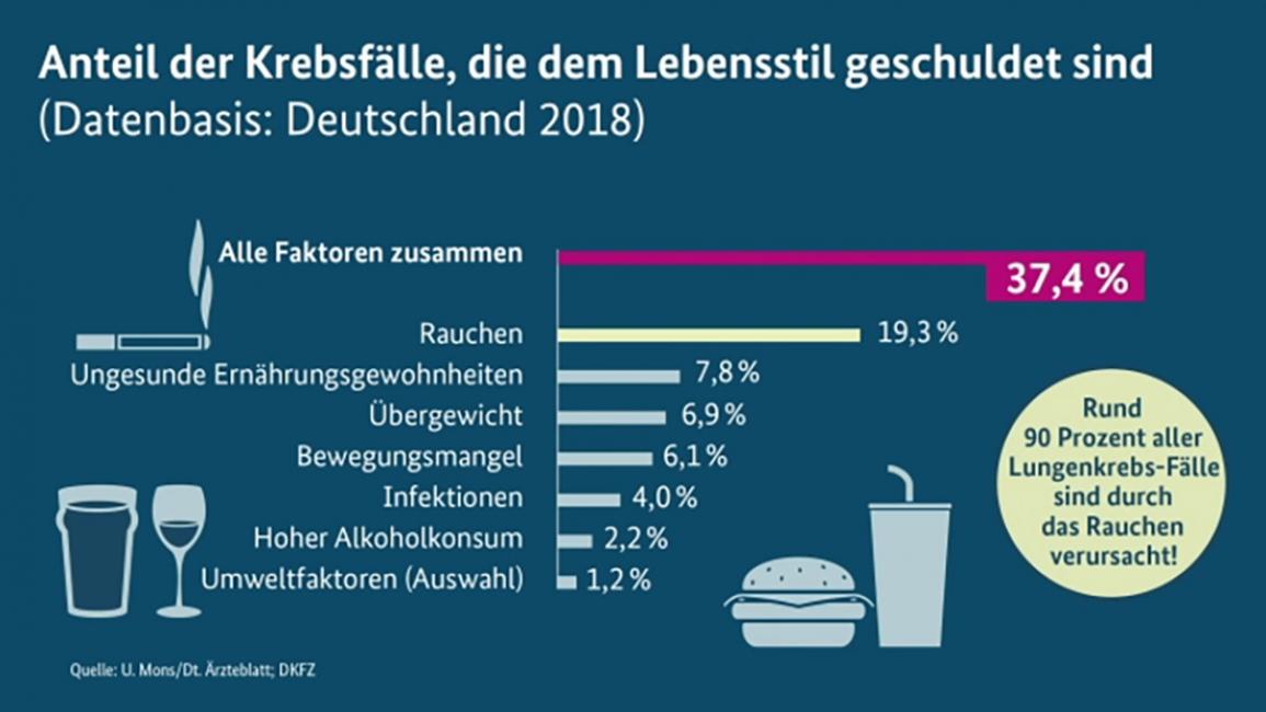 Poster zum Video Daten und Fakten zu Krebs in Deutschland