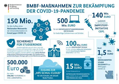 Das BMBF engagiert sich mit vielen Maßnahmen im Kampf gegen das Coronavirus.