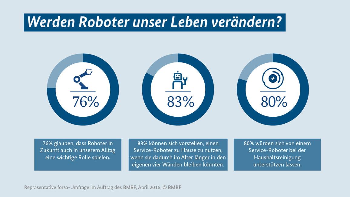 Infografik Roboter