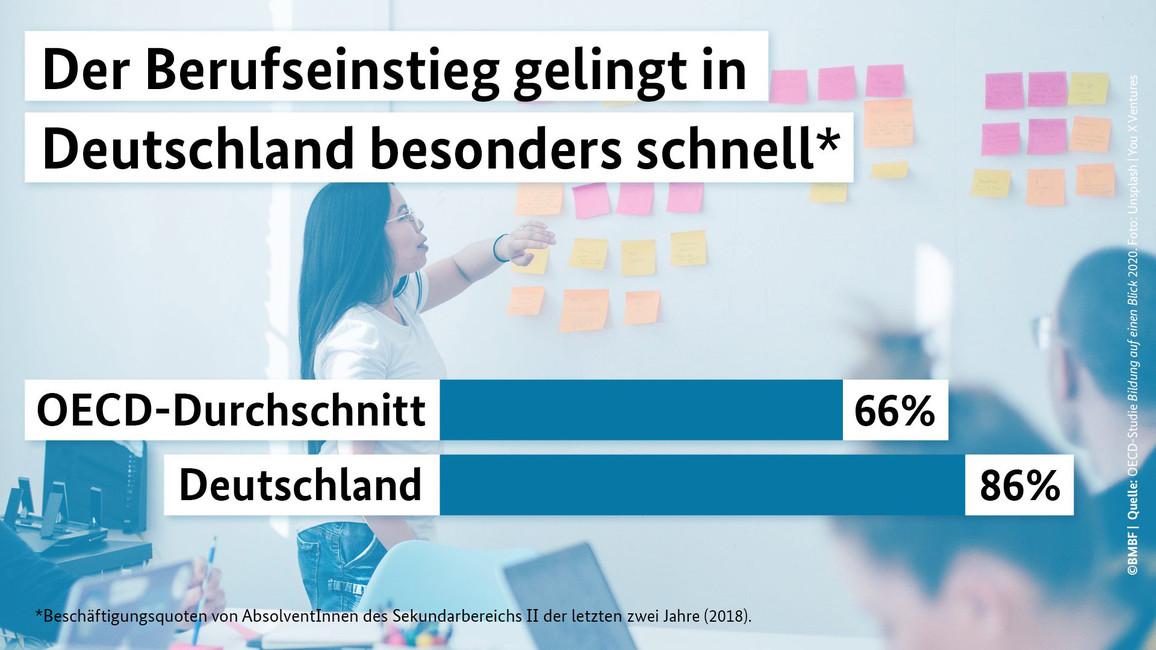 Der Berufseinstieg gelingt in Deutschland besonders schnell – OECD-Studie Bildung auf einen Blick 2020