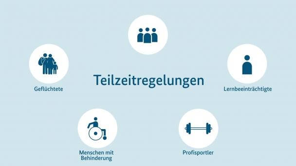 Poster zum Video Die verbesserten Teilzeitregelungen