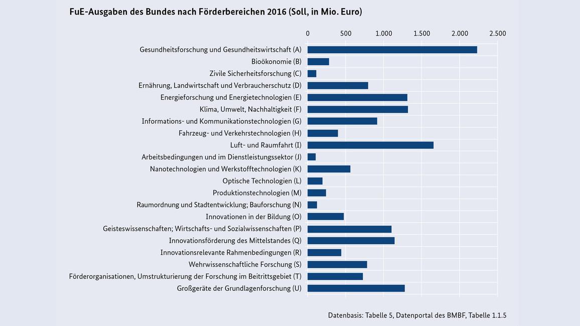 BuFI 2016 Grafik 9