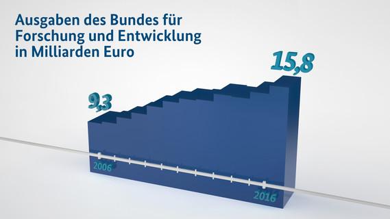 """Das Bundeskabinett hat den """"Bundesbericht Forschung und Innovation 2016"""" beschlossen. In diesem Jahr belaufen sich die Bundesausgaben gemäß den Haushaltsplanungen auf den Rekordwert von 15,8 Milliarden Euro."""
