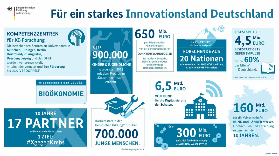 Infografik Innovationsland Deutschland