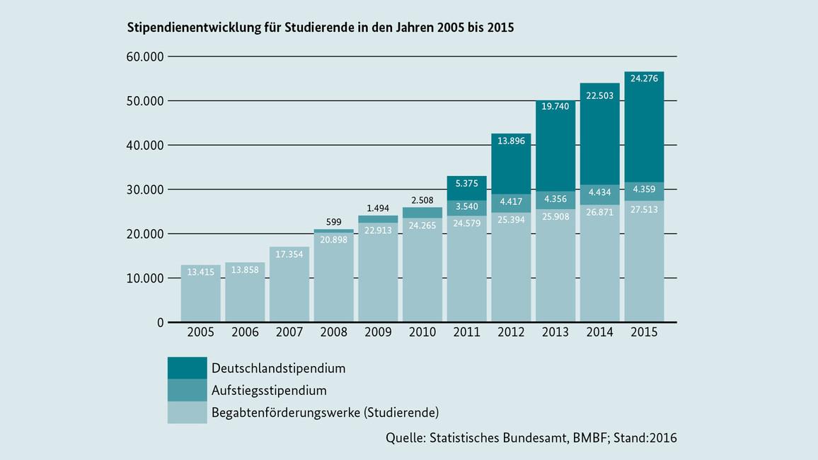 Stipendienentwicklung für Studierende in den Jahren 2005 bis 2015