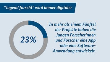 """""""Jugend forscht"""" wird digitaler"""