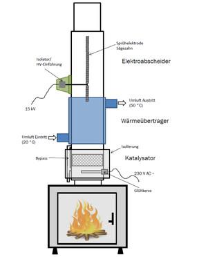 Das Abgasreinigungssystem für Biomasseöfen katalysiert und filtert gesundheitsschädliche Stoffe aus, die bei Verbrennungsvorgängen entstehen und die Umwelt belasten.