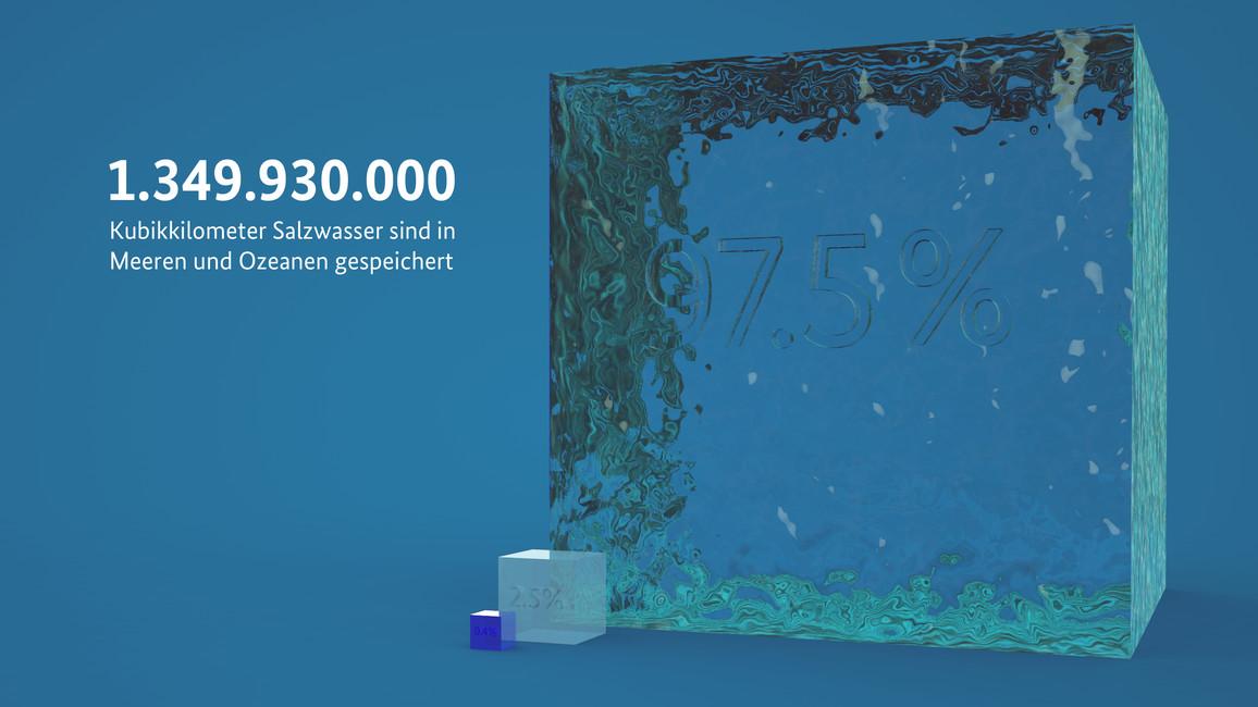 Zahl der Woche – Meere und Ozeane speichern 97,5 Prozent der gesamten Wassermenge auf der Erde.