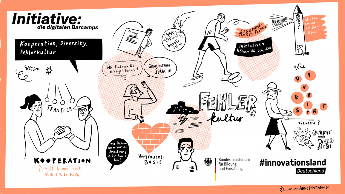 """Poster zum Video Graphic Recording zum zweiten Barcamp – Thema """"Kooperation, Diversity, Fehlerkultur"""""""