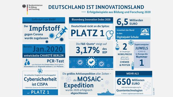 Deutschland ist Innovationsland – Erfolgsbeispiele aus Bildung und Forschung 2020