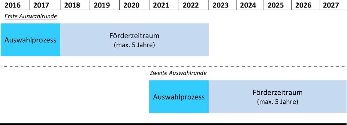 """Die Grafik stellt den zeitlichen Ablauf der beiden Förder- und Auswahlrunden der Förderinitiative """"Innovative Hochschule"""" von 2016 – 2027 dar."""
