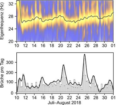 Abbildung der Messdaten der Frequenz des Hochvogels. Oben das charakteristisches Sägezahnmuster.
