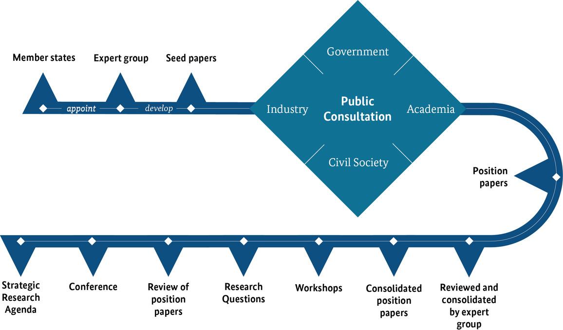 Graphical representation of the agenda process