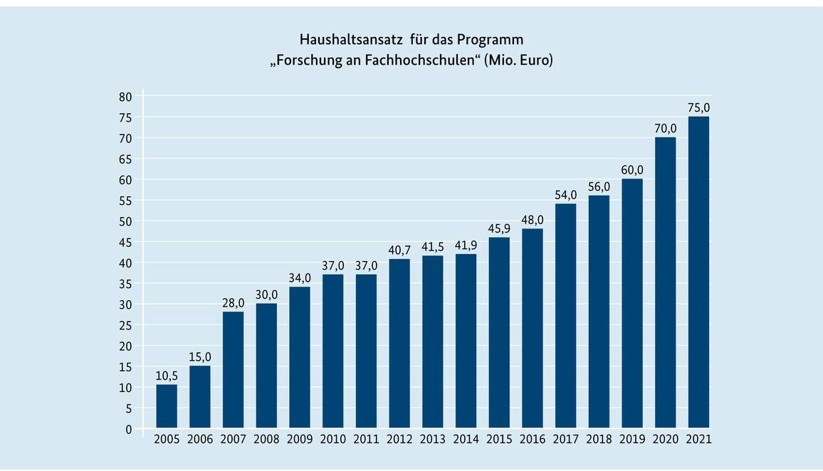 Der Haushaltsansatz für das Programm 'Forschung an Fachhochschulen' ist seit 2005 von 10,5 Millionen auf 75,0 Millionen Euro im Jahr 2021 angewachsen.