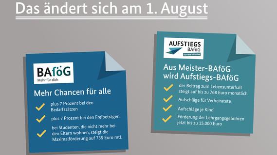 Grafik zu den Änderungen, die am 1. August in Kraft treten