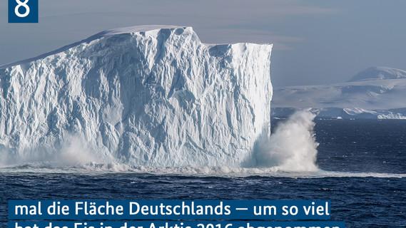 8 mal die Fläche Deutschlands - um so viel hat das Eis in der Arktis 2016 abgenommen