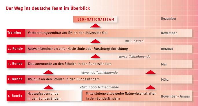 Internationale JuniorScienceOlympiade - der Weg ins deutsche Team im Überblick