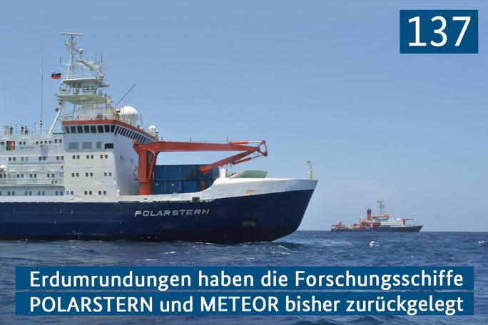 137 Erdumrundungen haben die Forschungsschiffe POLARSTERN und METEOR bisher zurückgelegt