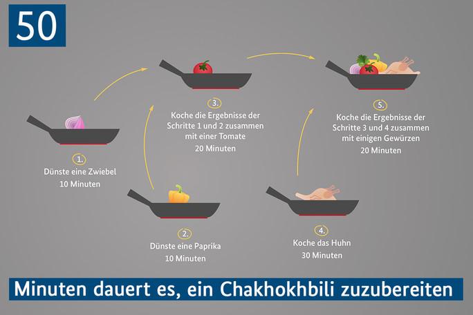 50 Minuten dauert es, ein Chakhokhbili zuzubereiten
