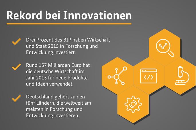 Drei Prozent des BIP haben Wirtschaft und Staat 2015 in Forschung und Entwicklung investiert.