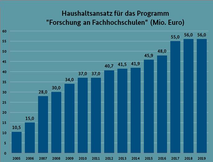 Das Balkendiagramm gibt einen Überblick über die Haushaltsansätze im Programm 'Forschung an Fachhochschulen' im Zeitraum 2005-2017