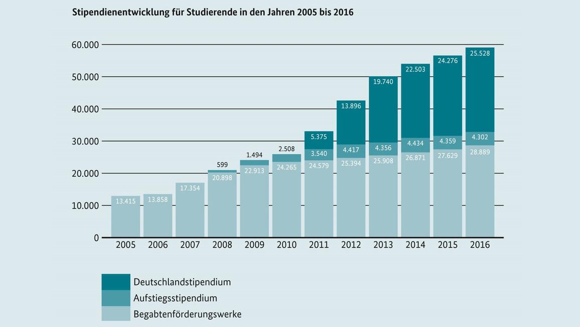 Stipendienentwicklung für Studierende in den Jahren 2005 bis 2016