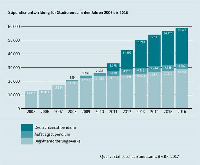 Grafik Deutschlandstipendium