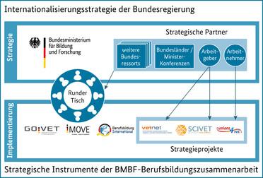 """Strategie der Bundesregierung """"Internationale Berufsbildungszusammenarbeit aus einer Hand"""""""